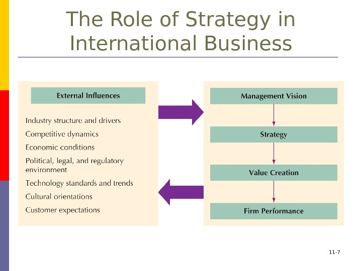 11 - 7 The Role of Strategy in International Business