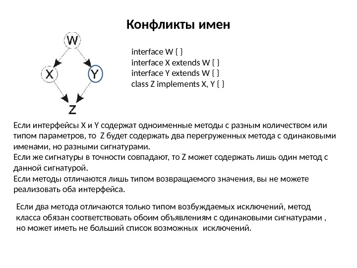 Конфликты имен interface W { } interface X extends W { } interface Y