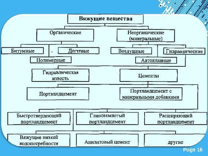 Гидравлические вяжущие вещества.определение