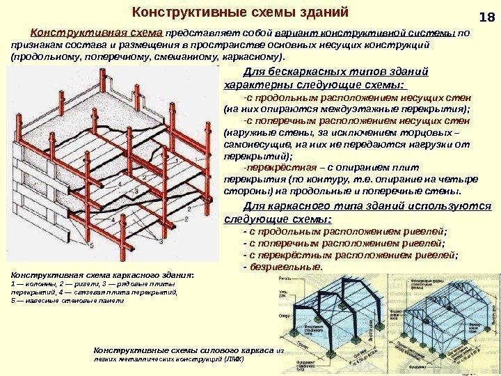 что такое строительные конструкции зданий и сооружений