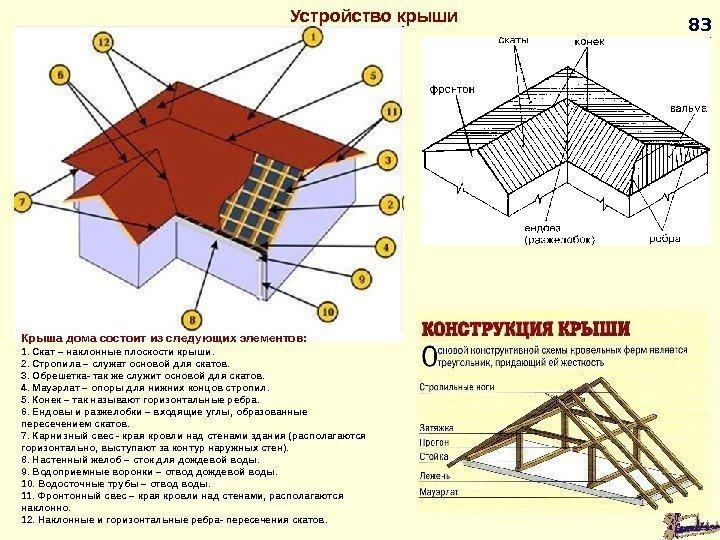 Инструкцияпостроить крышу своими руками