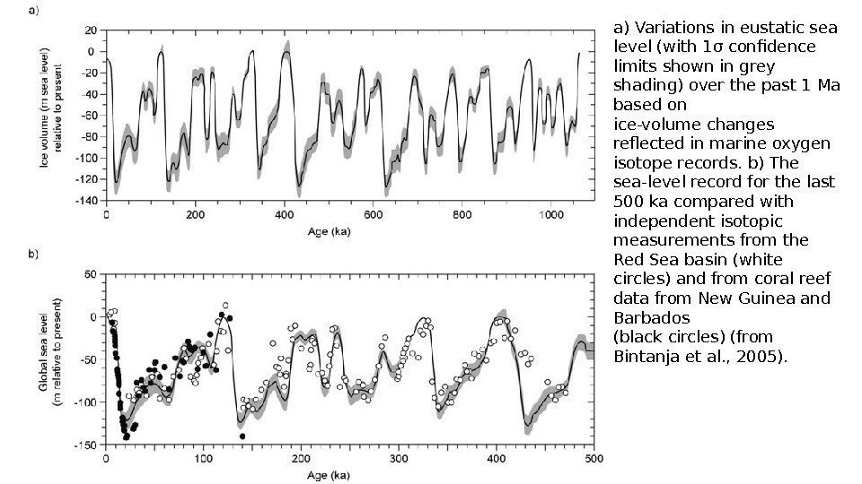 a) Variations in eustatic sea level (with 1σ confidence limits shown in grey shading)