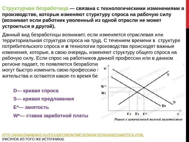 безработицы графики видов