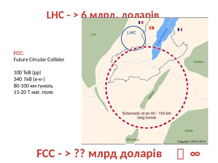 LHC -  6 млрд. доларів FCC: Future Circular Collider 100 Те. В (pp)