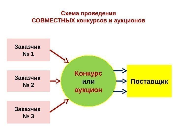 Заказчики проводящие совместные конкурсы или аукционы