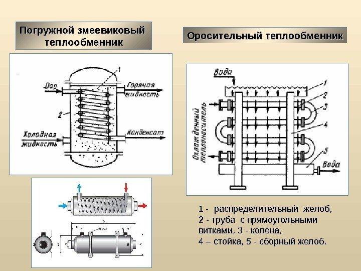 Теплообменник пар нн пароводяные теплообменники импортного производства