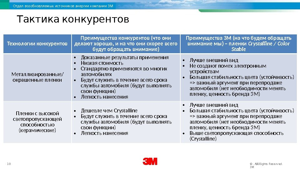 3 M Renewable Energy Division 18 12/17/16. All Rights Reserved. © 3 MОтдел возобновляемых
