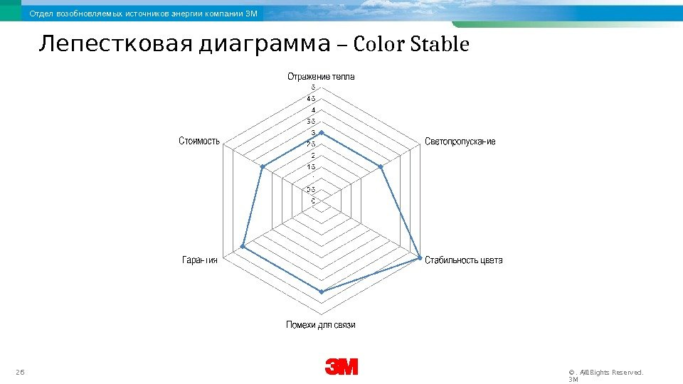3 M Renewable Energy Division 26 12/17/16. All Rights Reserved. © 3 MОтдел возобновляемых