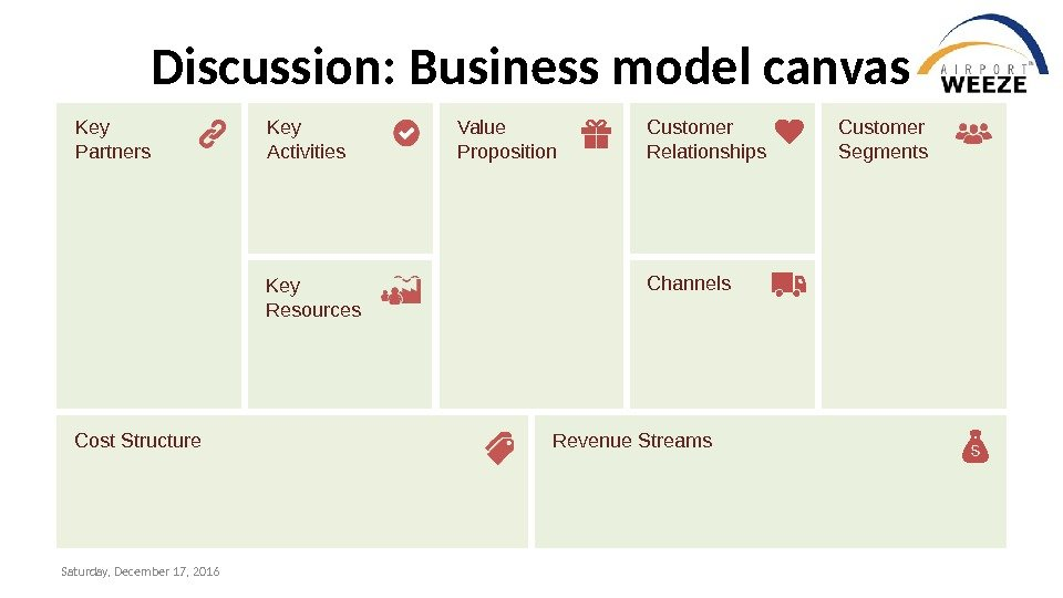 Key Partners Key Activities Value Proposition Customer Relationships Customer Segments Key Resources Channels Cost