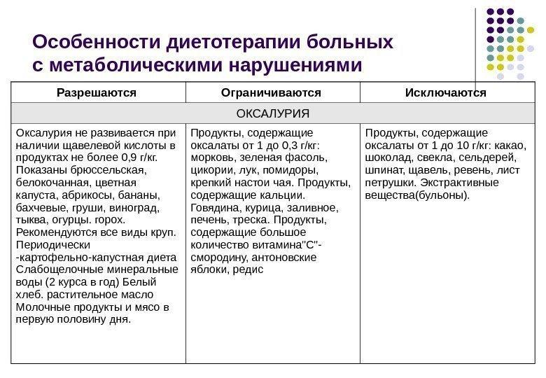 Таблица диеты оксалата