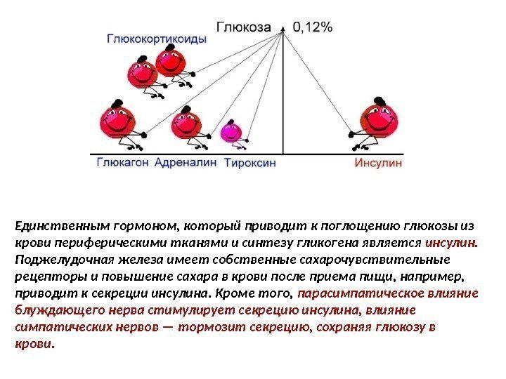 Глюкоза повышена в крови беременность