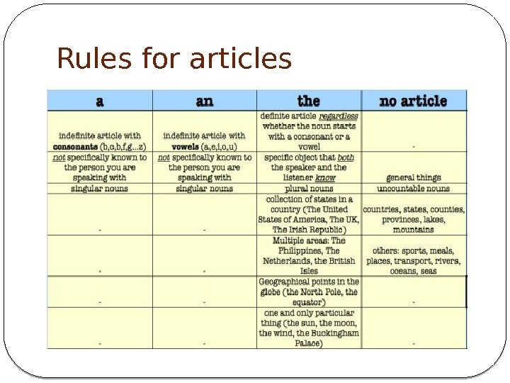 Rules for articles