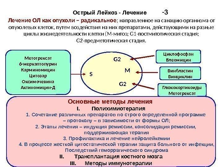 Москве, лейкоз лечение отзывы форум желаете купить головные