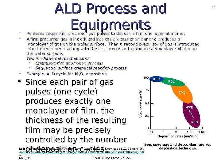 4/25/06 EE 518 Class Presentation 17 ALD Process and Equipments • Releases sequential precursor