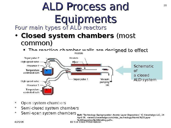 4/25/06 EE 518 Class Presentation 20 ALD Process and Equipments Four main types of