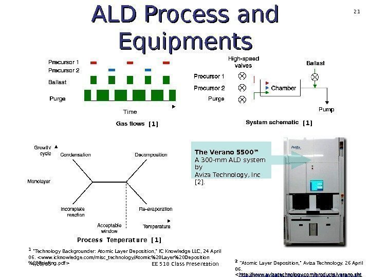4/25/06 EE 518 Class Presentation 21 ALD Process and Equipments The Verano 5500™ A