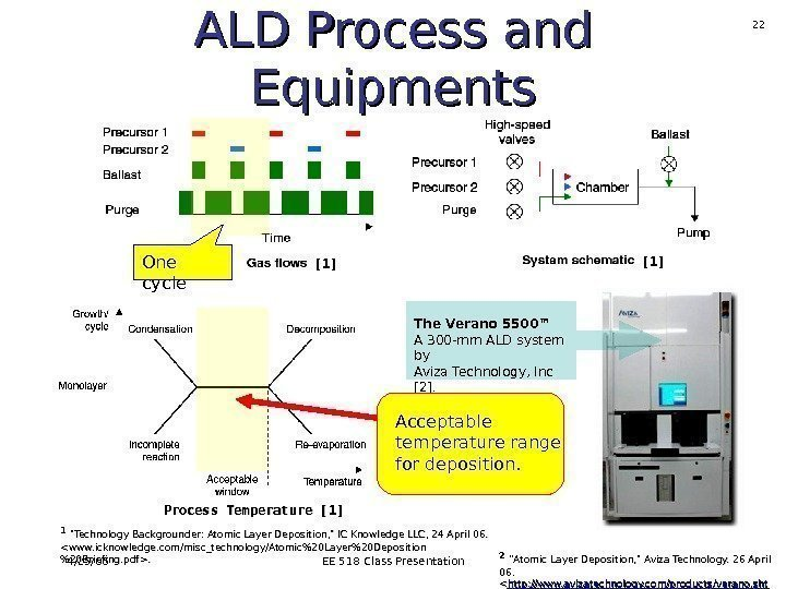 4/25/06 EE 518 Class Presentation 22 ALD Process and Equipments The Verano 5500™ A