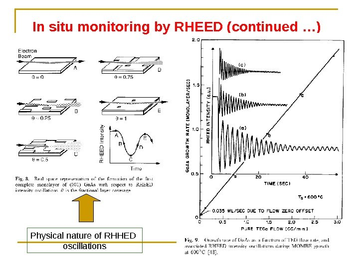 In situ monitoring by RHEED (continued …)  Physical nature of RHHED oscillations