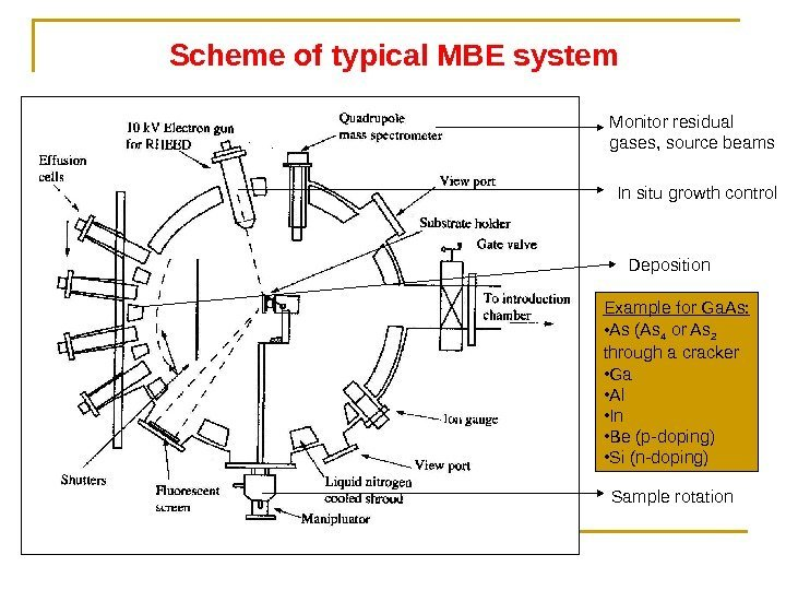 Scheme of typical MBE system Monitor residual gases, source beams In situ growth control