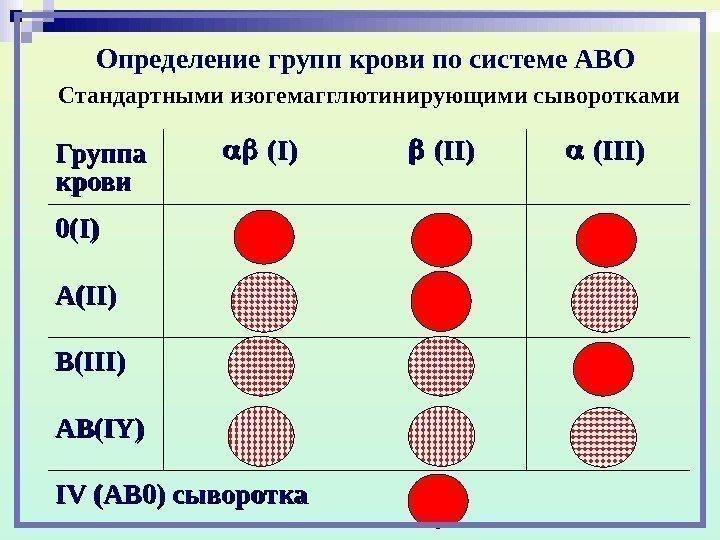 Как определить наличие крови в домашних условиях