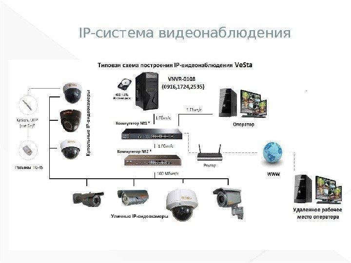 Принципиальная схема по видеонаблюдения