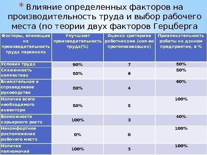 Совершенствование системы мотивации персонала предприятия ...