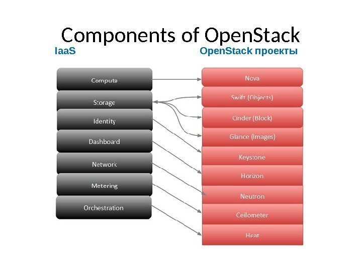 Components of Open. Stack Iaa. S Open. Stack проекты