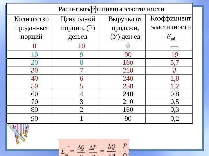 Таблица коэффициент спроса оборудования