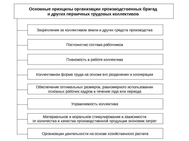 Схема трудового коллектива