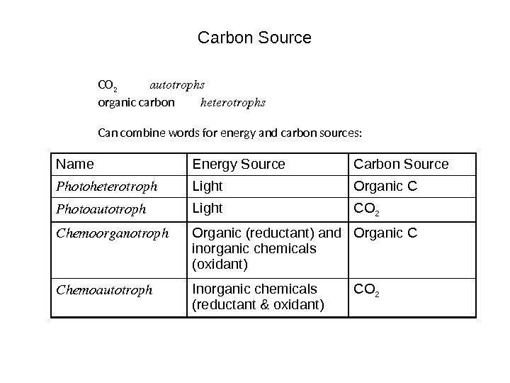 Carbon Source CO 2 autotrophs organic carbon heterotrophs Can combine words for energy and