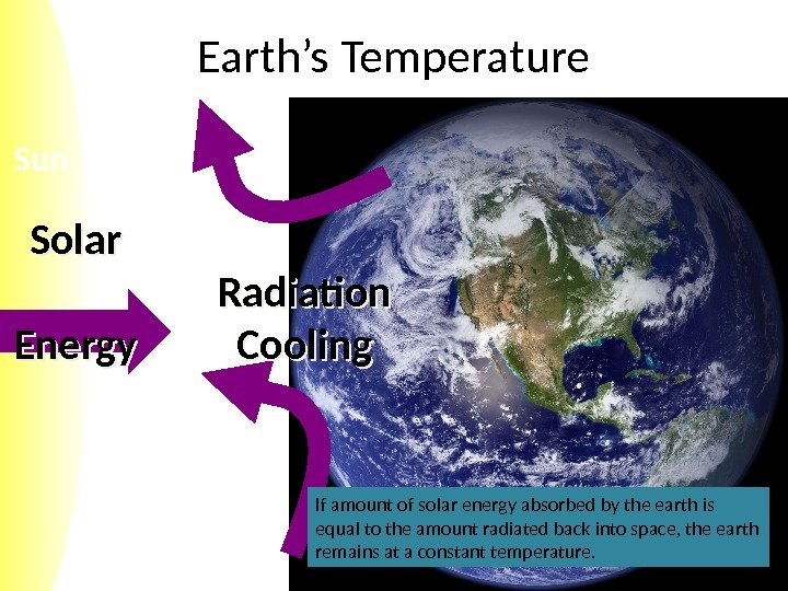 Sun Earth's Temperature Solar Energy Radiation Cooling If amount of solar energy absorbed by
