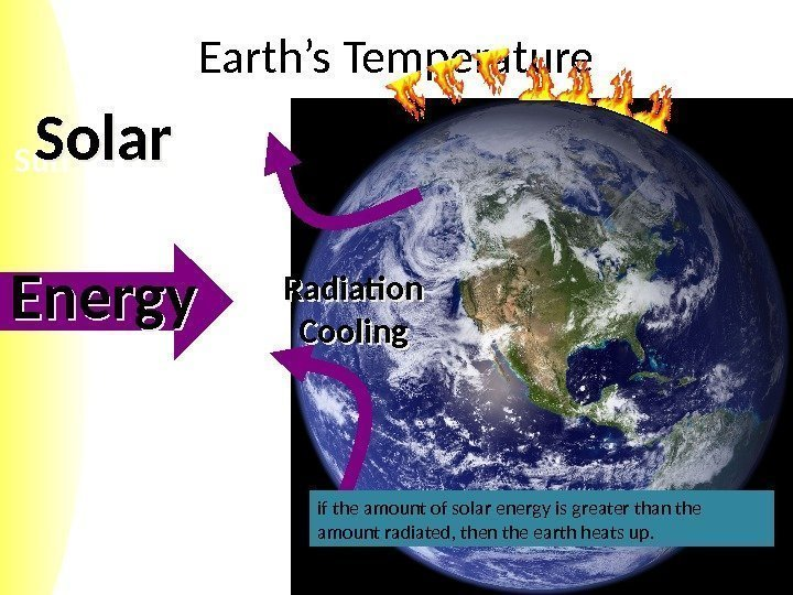 Sun Earth's Temperature Solar Energy Radiation Cooling if the amount of solar energy is