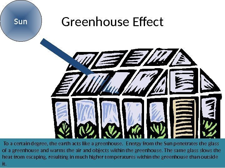 Greenhouse Effect. Sun  To a certain degree, the earth acts like a greenhouse.