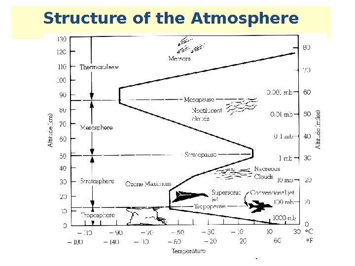 Structure of the Atmosphere Thermosphere Mesosphere Ozone Maximum Stratosphere Troposphere Temperature