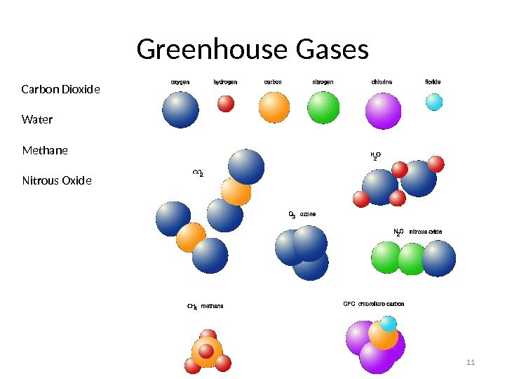 Greenhouse Gases 11 Carbon Dioxide Water Methane Nitrous Oxide