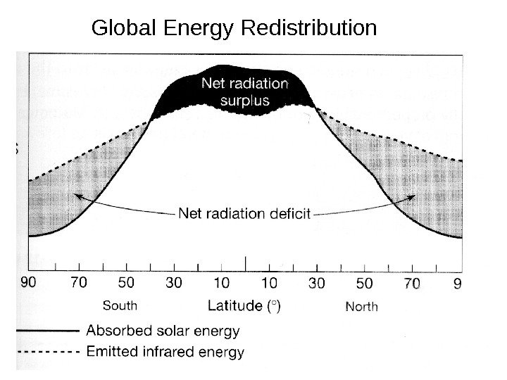Global Energy Redistribution