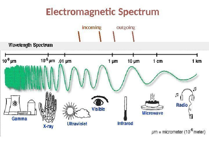 Electromagnetic Spectrum incoming outgoing
