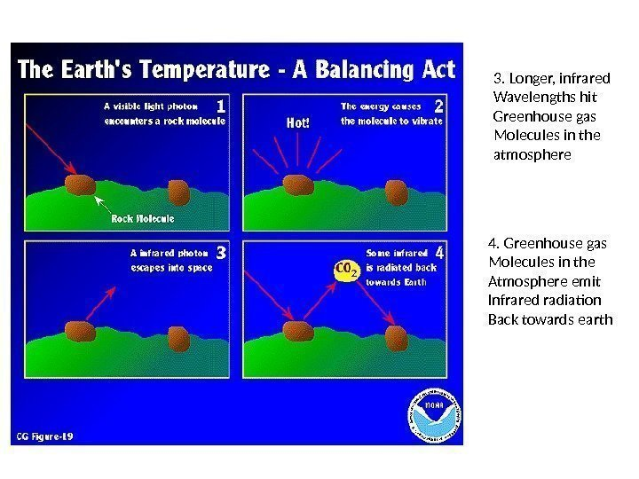3. Longer, infrared Wavelengths hit Greenhouse gas Molecules in the atmosphere 4. Greenhouse gas