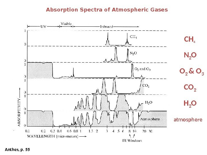 Absorption Spectra of Atmospheric Gases Anthes, p. 55 CH 4 CO 2 N 2