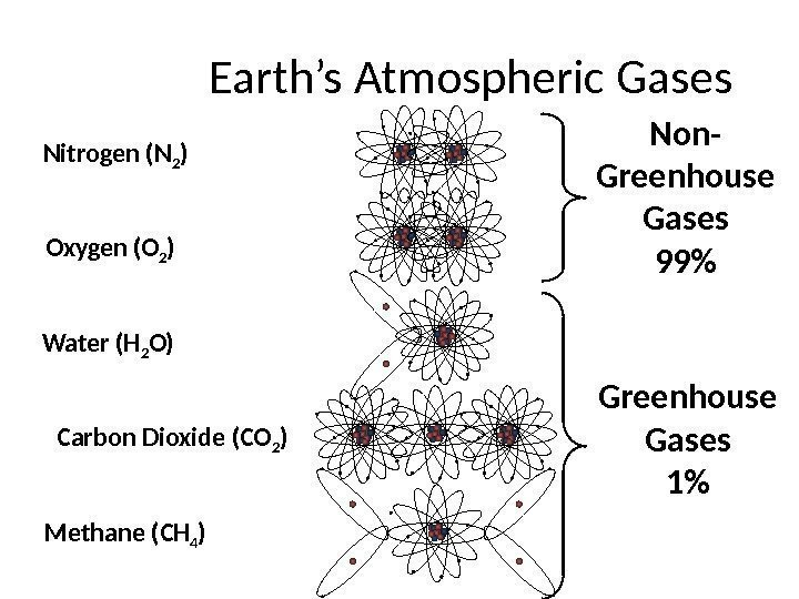 Earth's Atmospheric Gases Nitrogen (N 2 ) Oxygen (O 2 ) Water (H 2