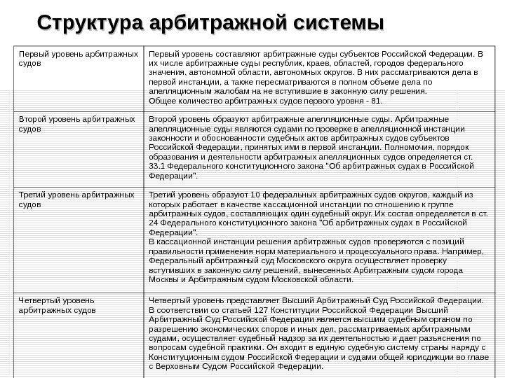 Систему арбитражных судов в российской федерации составляют