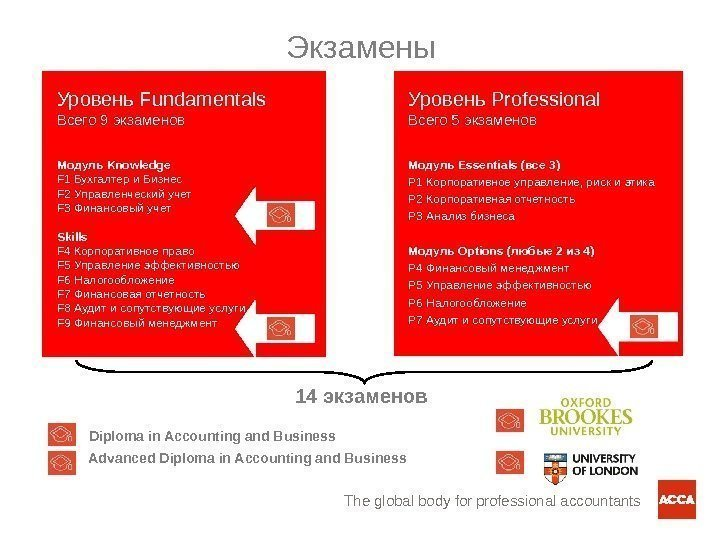 The global body for professional accountants. Экзамены Уровень Fundamentals Всего 9 экзаменов Модуль Knowledge