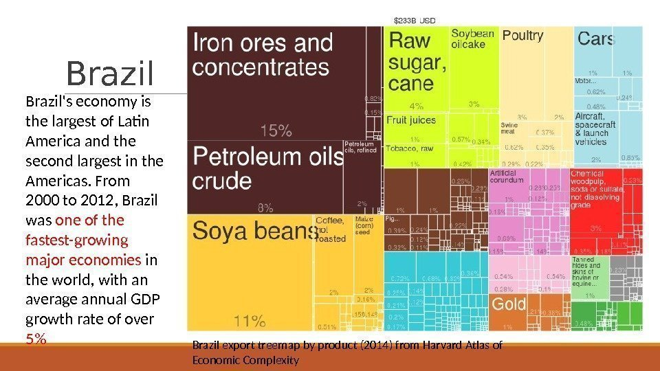 Brazil export treemap by product (2014) from Harvard Atlas of Economic Complexity. Brazil's economy