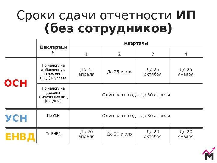 Налогообложение общая система налогообложения для вашего успеха 28 май,  список отчетных документов обязательный для сдачи организацией:.