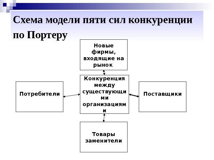 схема пяти сил конкуренции портера