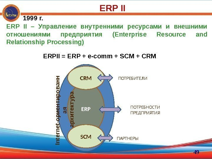 ERP II – Управление внутренними ресурсами и внешними отношениями предприятия (Enterprise Resource and Relationship