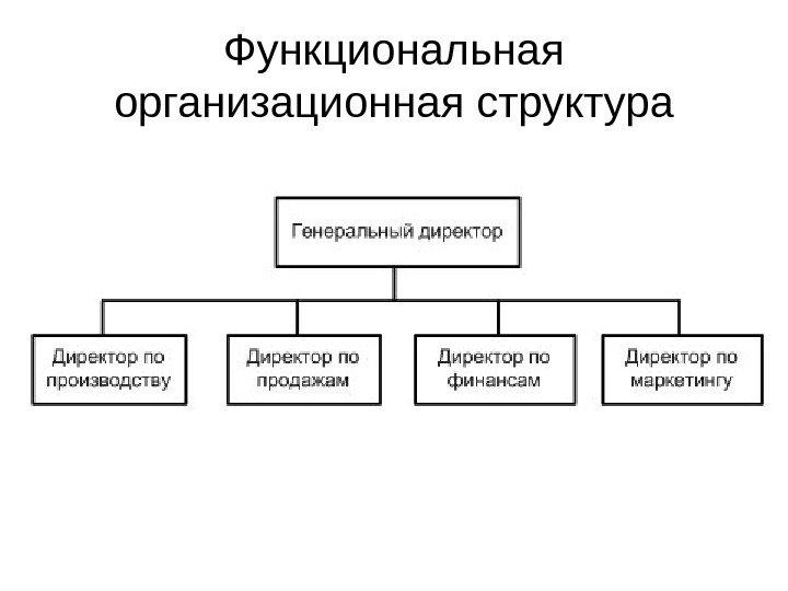 Линейная организационная структура производства схема