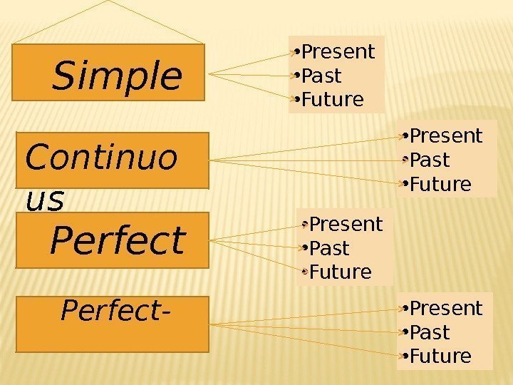 Simple Continuo us  Perfect-     Continuous