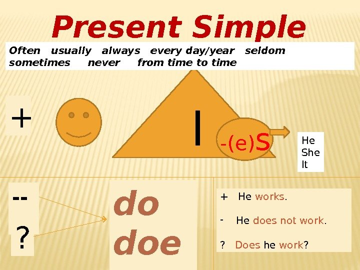 Present Simple  I -(e) s+Often  usually  always  every day/year