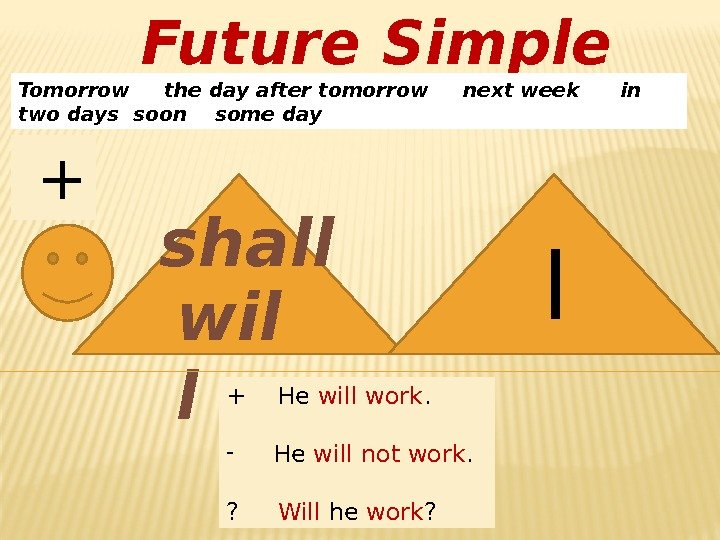 Future Simple Tomorrow the day after tomorrow next week in two days soon
